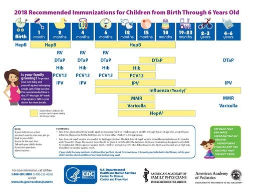 2015 CDC Immunization Recommendation